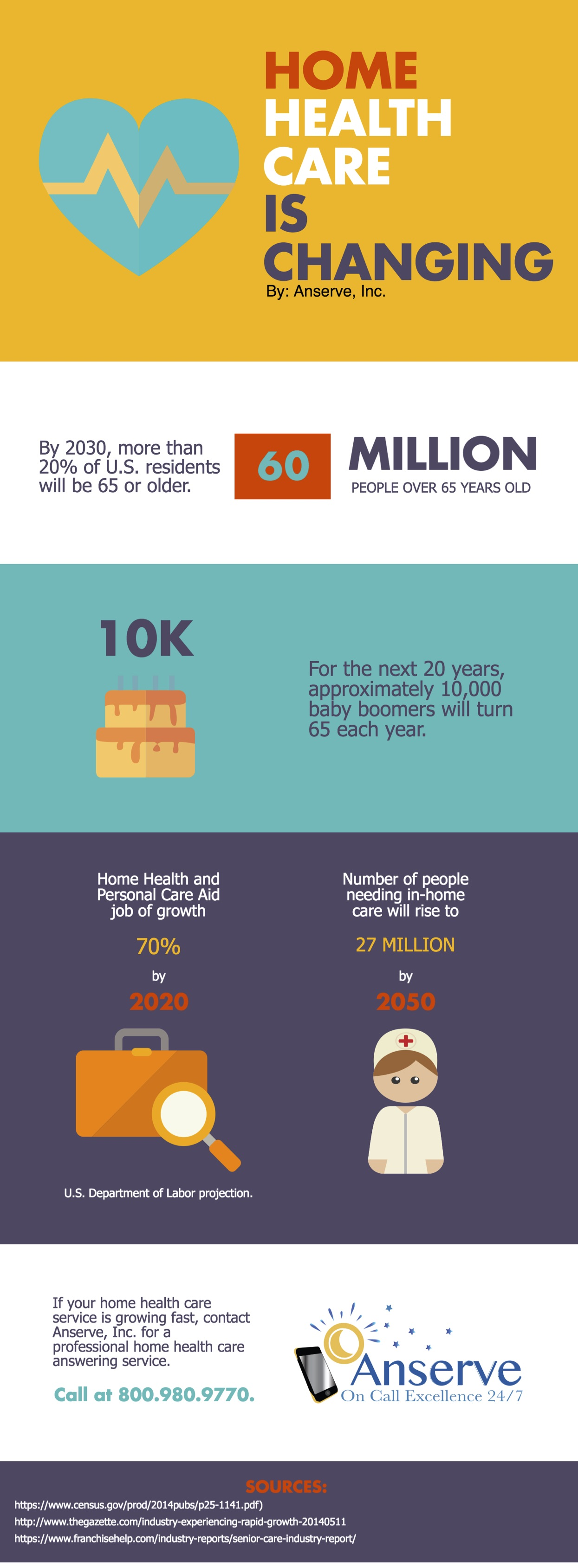 Home Health Care Answering Service Infographic